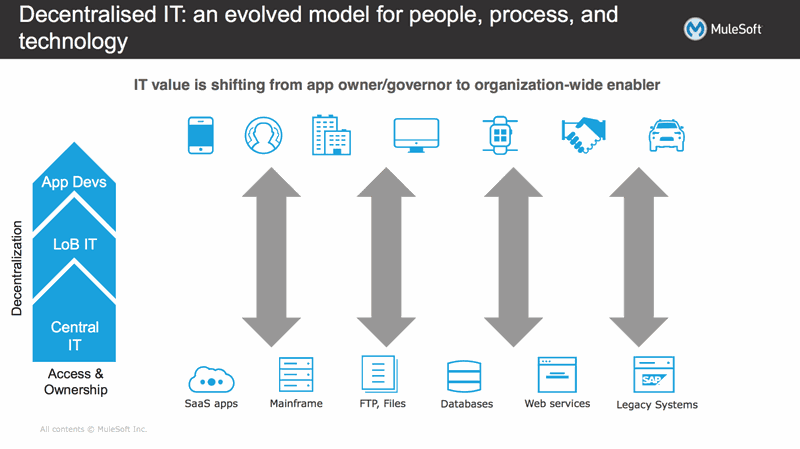 IT Decentralizzato - Un Modello Innovativo per Utenti, Processi e Tecnologia