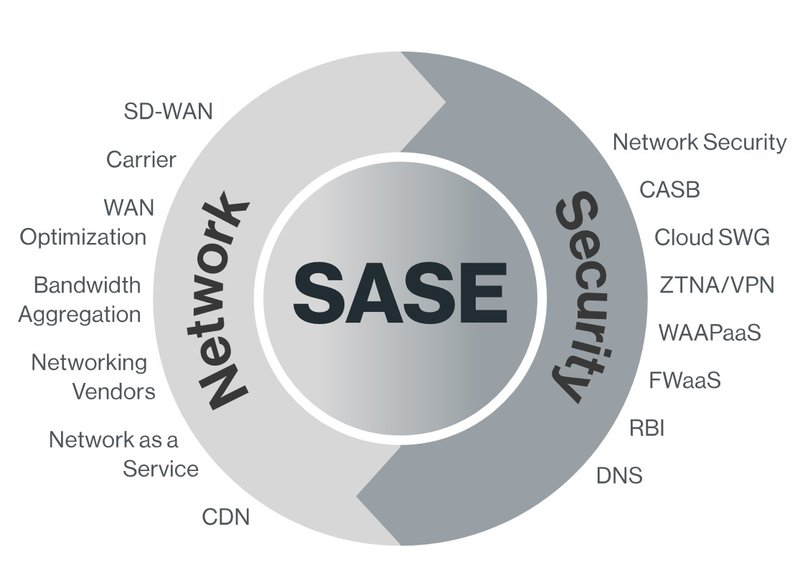 SASE Network Security   Palo Alto Networks