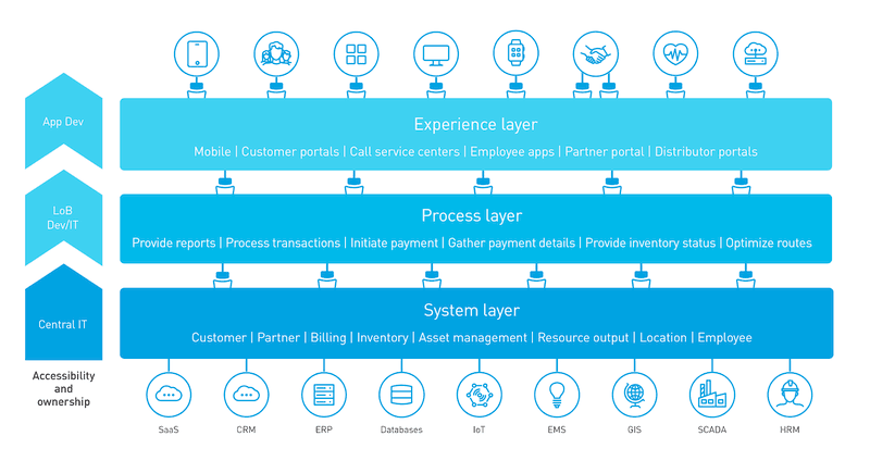 System Layer - Process Layer - Experience Layer