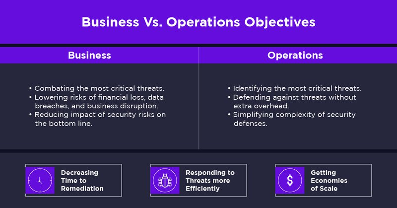 Business Vs. Operations Objectives