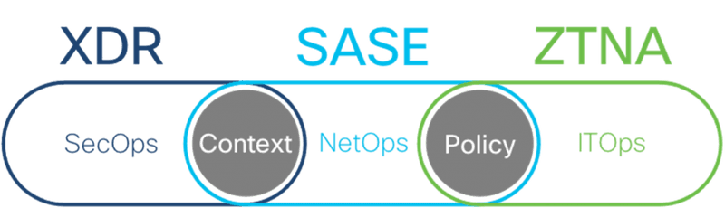 XDR - SASE - ZTNA | Palo Alto Networks