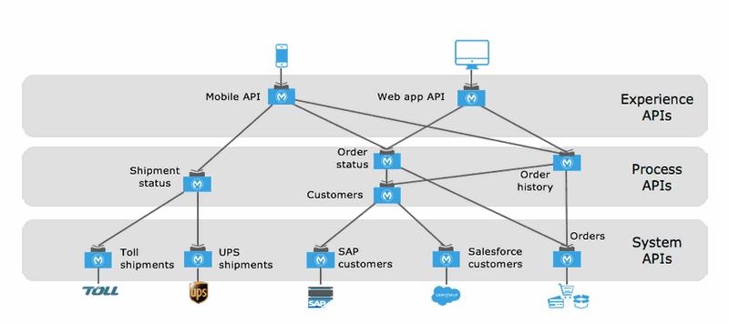 Application Network costituito da 3 diversi strati di APIs