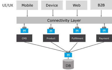 API-led Connectivity Approach | MuleSoft Anypoint Platform