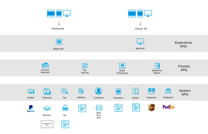 Application Network - System APIs, Process APIs, Experience APIs | MuleSoft Anypoint Platform