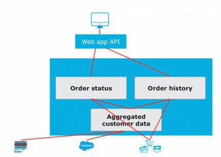 API-led Connectivity | MuleSoft Anypoint Platform