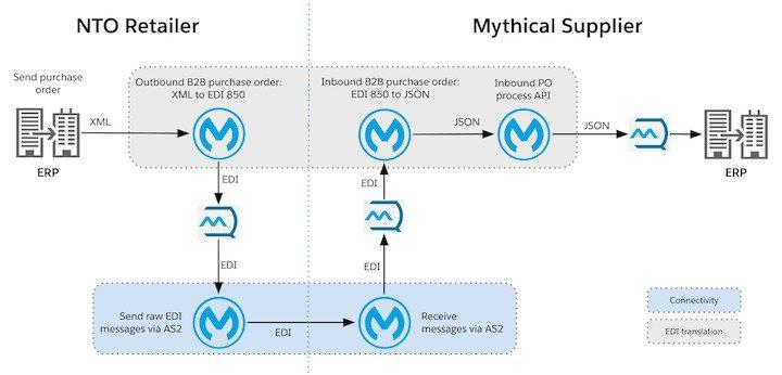 Integrazione B2B - Connettori Anypoint | MuleSoft Anypoint Platform