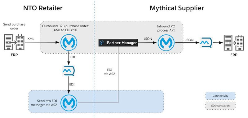 Integrazione B2B - Anypoint Partner Manager | MuleSoft Anypoint Platform
