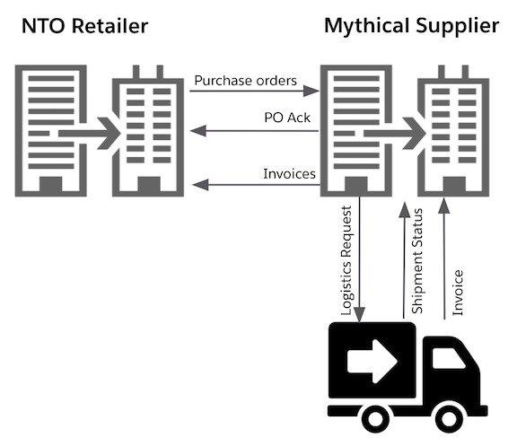 Integrazione B2B - Caso d'Uso | MuleSoft Anypoint Platform