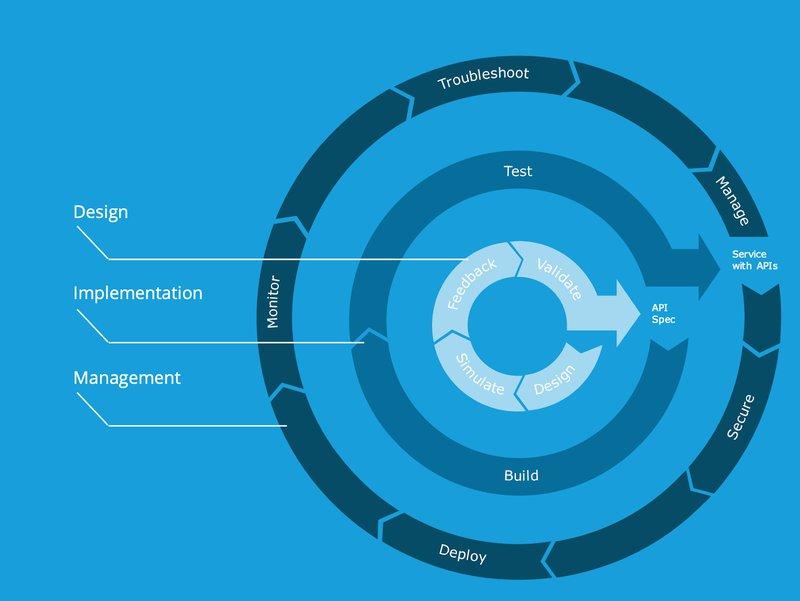 API Full Lifecycle - MuleSoft Anypoint Platform