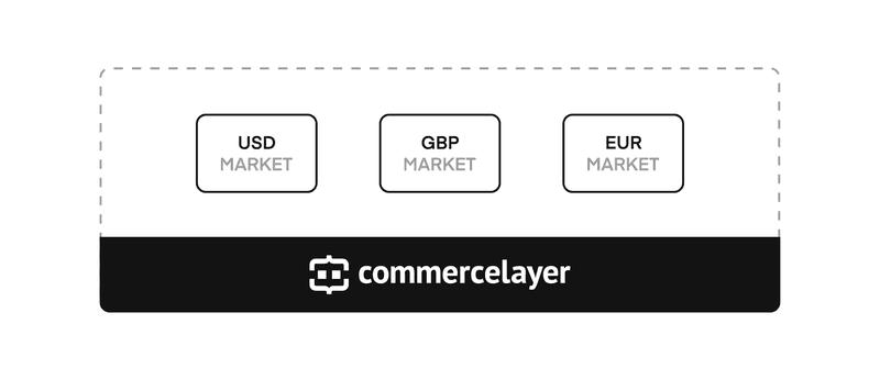 Commerce Layer - Multi-Valuta