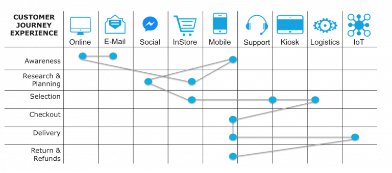 omer Journey | MuleSoft Anypoint Platform
