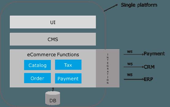 Customer Journey | MuleSoft Anypoint Platform