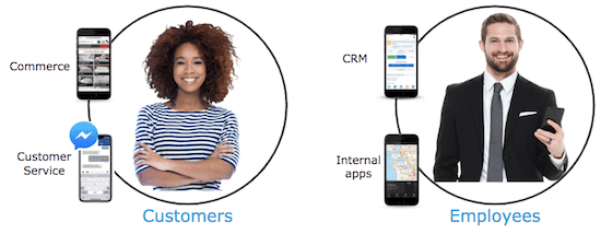 Customers vs. Employees App