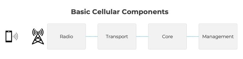 Componenti Rete Cellulare | Extreme Networks