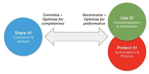 Figura 1 - Condivisione ed Esposizione Sicura dei Dati