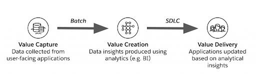 Figura 2 - Creazione del Valore dei Dati