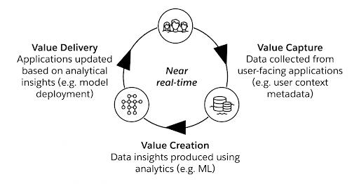 Figura 3 - Ciclo Innovativo del Valore dei Dati