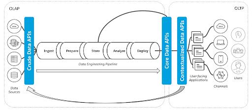 Figura 4 - Livelli API che Collegano i Mondi OLAP e OLTP