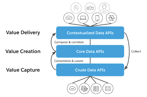 Figura 5 - Livelli API