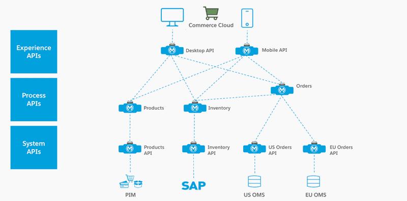 API-led Connectivity - MuleSoft Anypoint Platform
