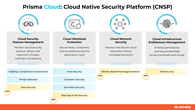 Cloud Native Security Platform (CNSP)