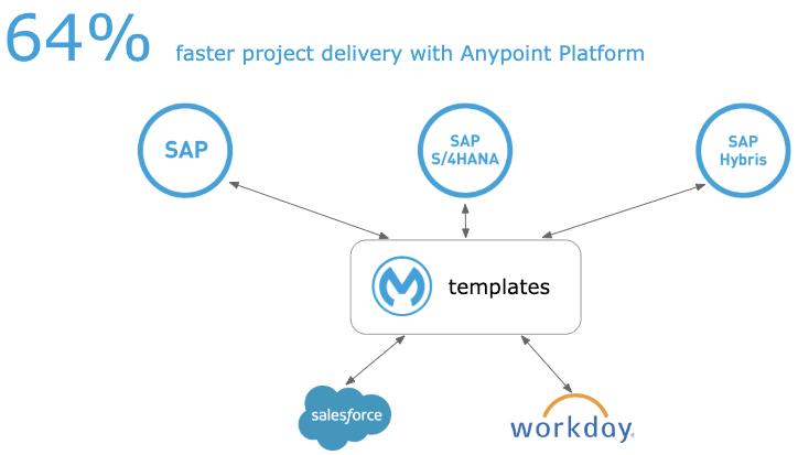 Integrazione SAP, Salesforce e Workday