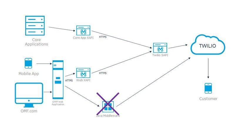 System API Twilio   MuleSoft Anypoint Platform