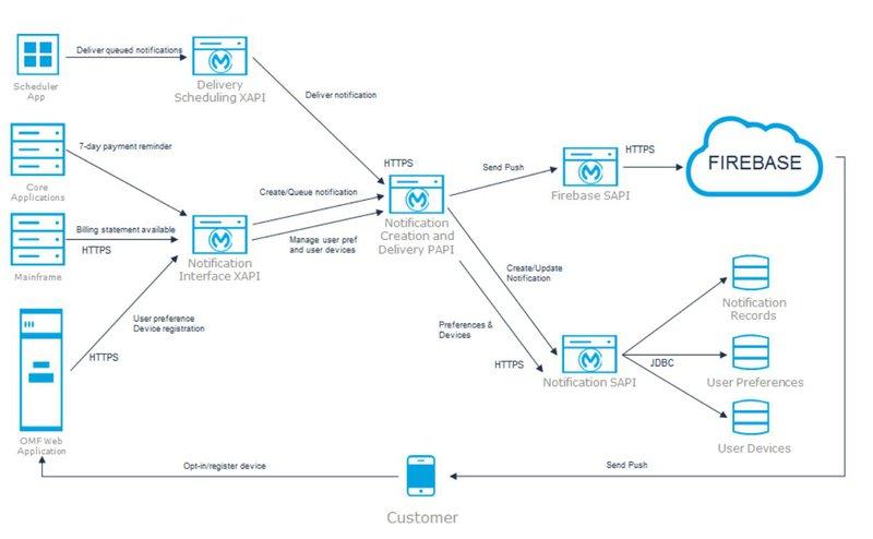 Token Firebase   MuleSoft Anypoint Platform