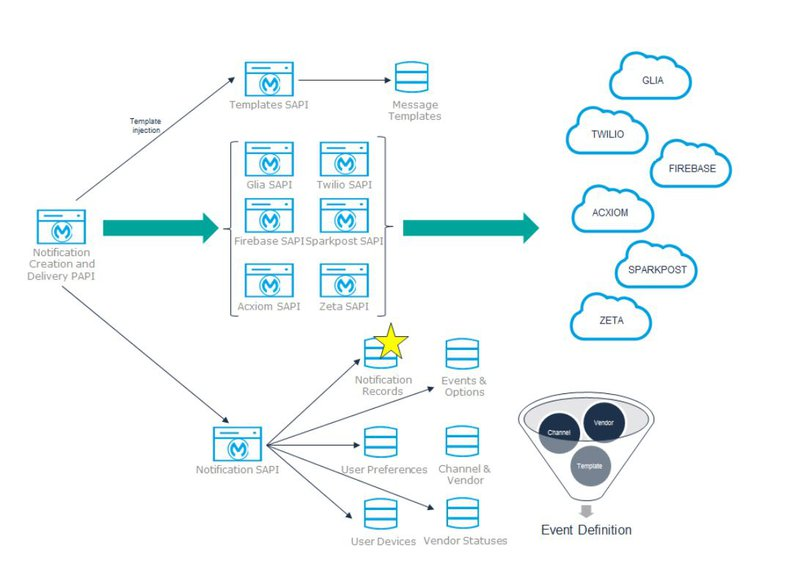 Notification Records   MuleSoft Anypoint Platform