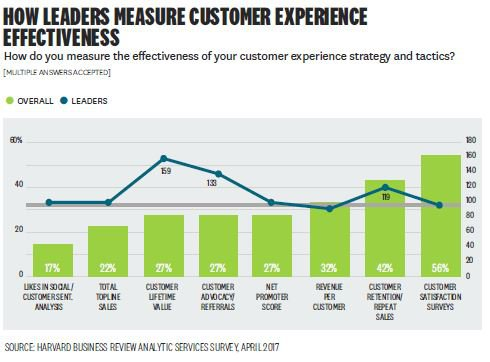 Misurare l'Efficacia della Customer Experience