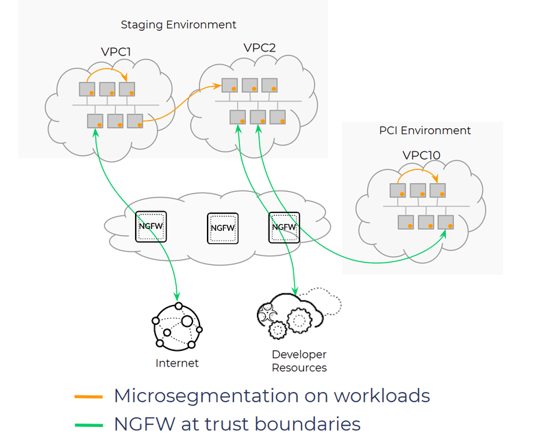 Microsegmentazione - Palo Alto Networks