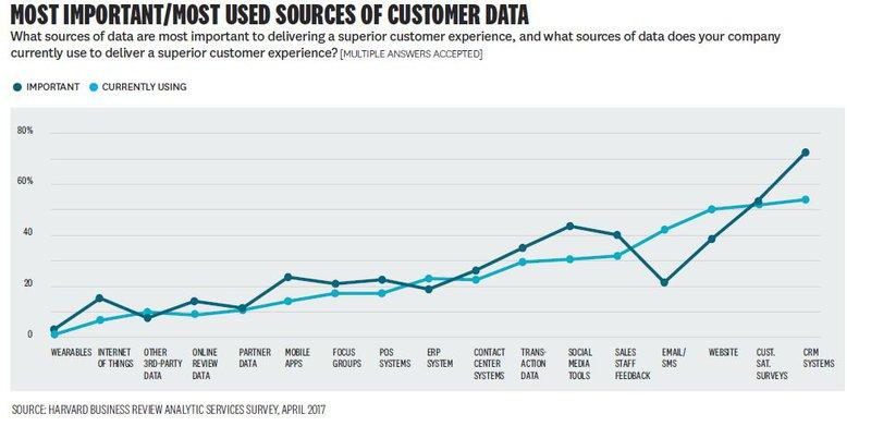 Fonti più Utilizzate per Ricavare Informazioni sui Consumatori