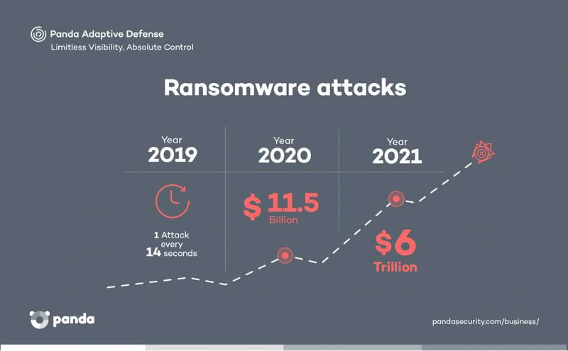 Ransomware Attack - Panda Security