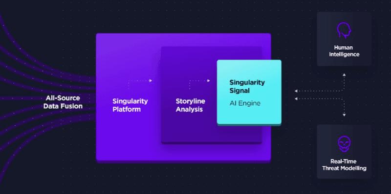 Piattaforma Singularity Signal   SentinelOne
