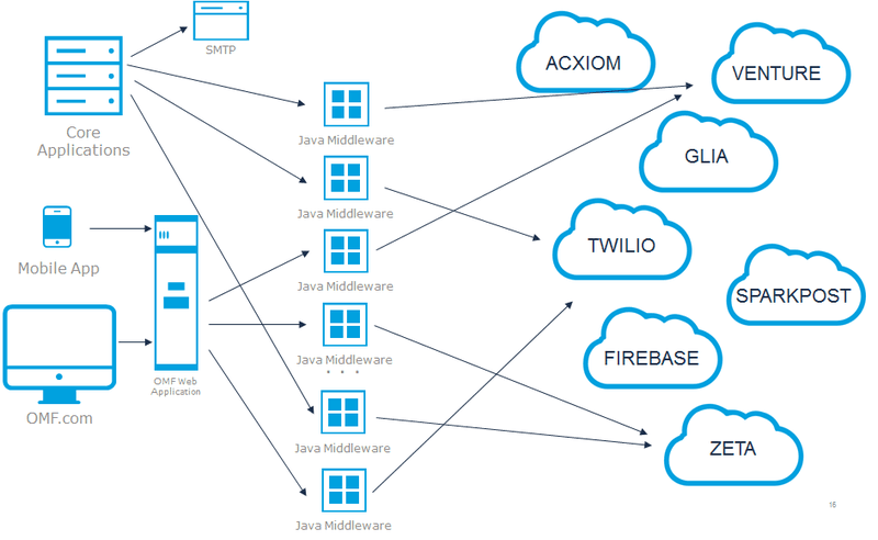 Point-to-Point Integration   MuleSoft Anypoint Platform