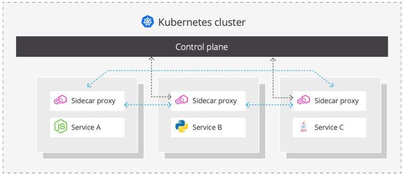 Service Mesh - Kubernetes Cluster | MuleSoft Anypoint Platform