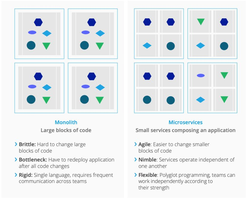 Architettura Monolitica vs Architettura a Microservizi | MuleSoft Anypoint Platform