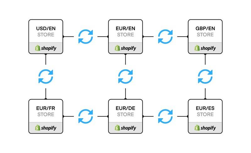 Shopify Multi-Lingua | Commerce Layer vs Shopify