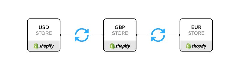 Shopify Multi-Valuta | Commerce Layer vs Shopify