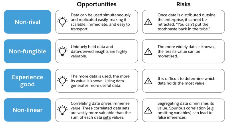 Tipologie di Beni - Opportunità e Rischi | MuleSoft Anypoint Platform