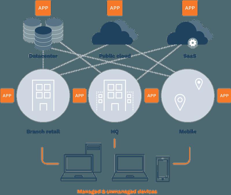 Palo Alto Networks Prima Access