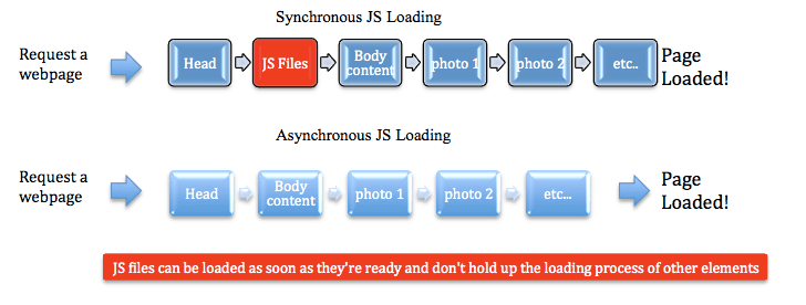 Asynchronous JavaScript Loading