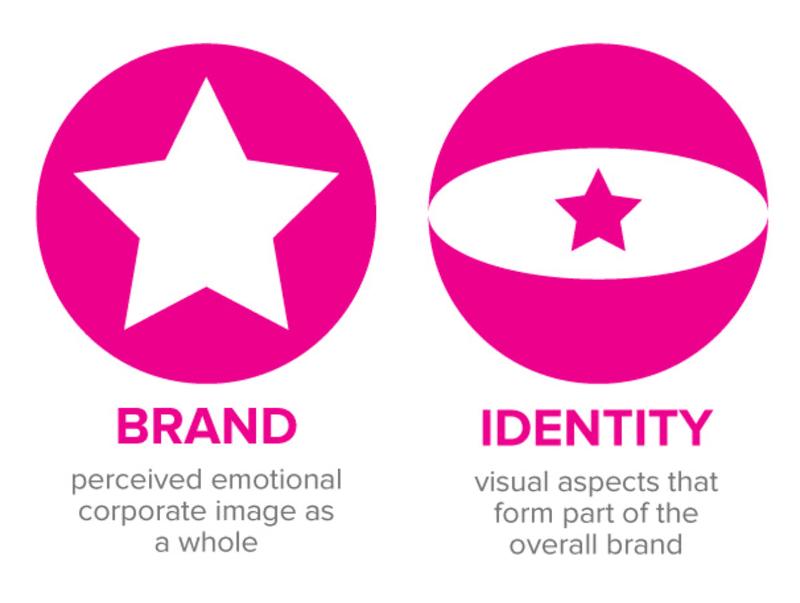 brand vs identity