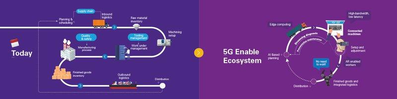 5G environment
