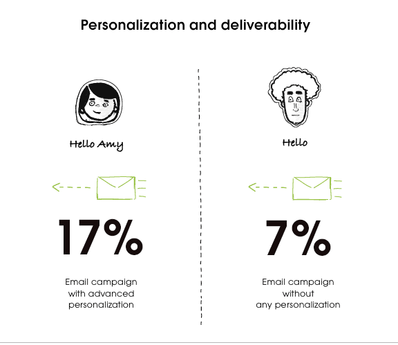 cold email outreach personalization and deliverability