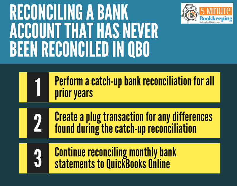 Reconciling a bank account that has never been reconciled in