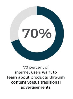 70% of customers prefer content marketing to typical advertising channels.