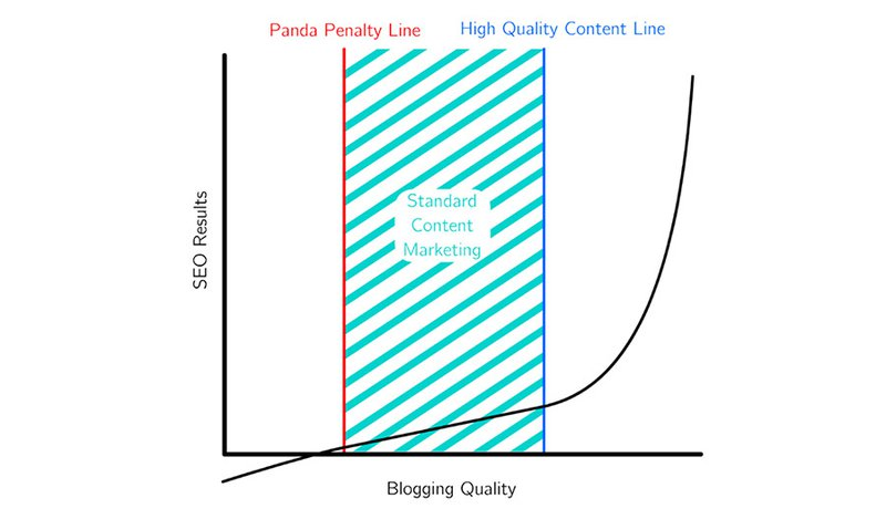 High Quality COntent Marketing Can Provide Awesome SEO results as depicted in this chart