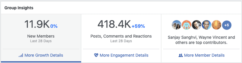 Facebook Group insite stats showing 59% growth in engagement and 11.9k new members in 28 days