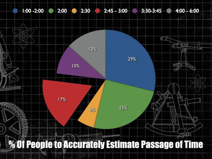 pie chart showing % of people who accurately estimate passage of time